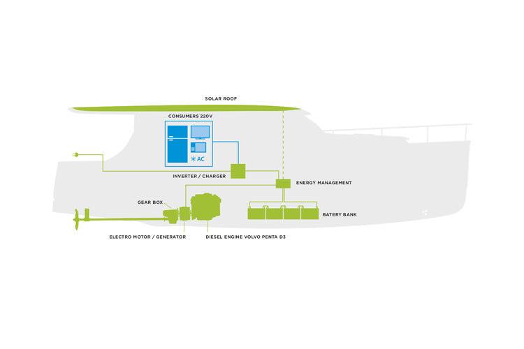 Greenline Hybrid System